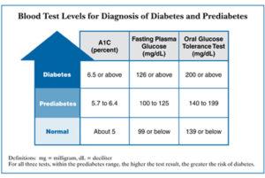 dm_blood_test_levels_chart-1